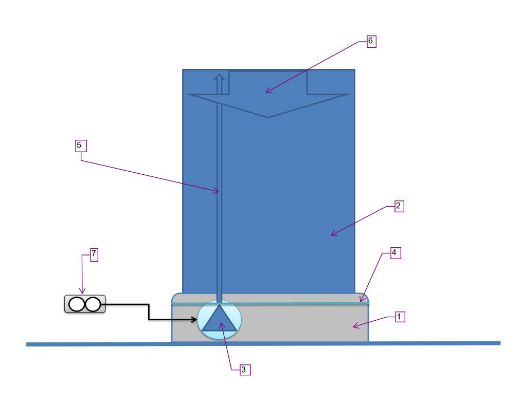 1. Auffangwanne, 2. Flutfläche, 3. Umwälzpumpe pumpt zur Wasserwand, 4. Wasserspiegel, 5. Zufluss zur Wasserwand, 6. Wasserfilm auf Flutfläche, 7. Steckdose mit FI 0,03 Ampere